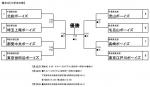 第21回千葉大会 組み合わせ決定